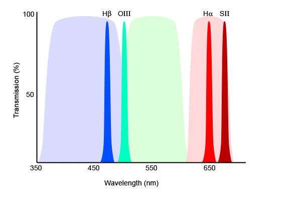diagrama filtros banda estreita