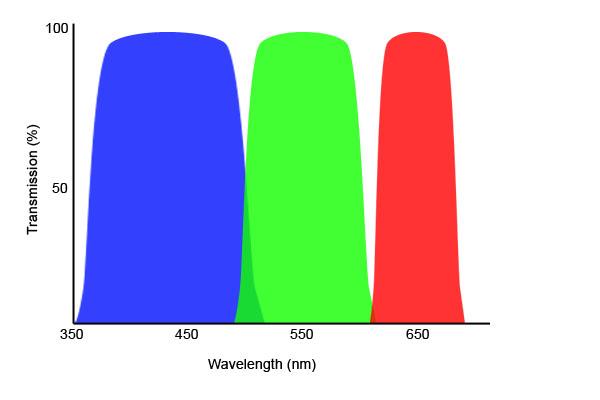 diagrama filtros rgb