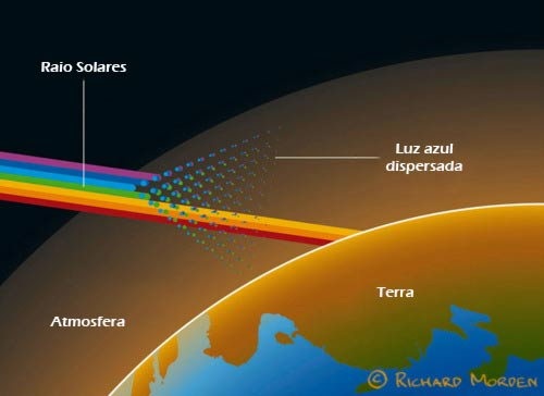 Raios solares durante o por do sol