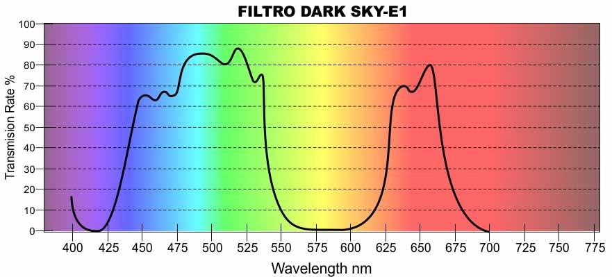 espectro filtro dark sky E1