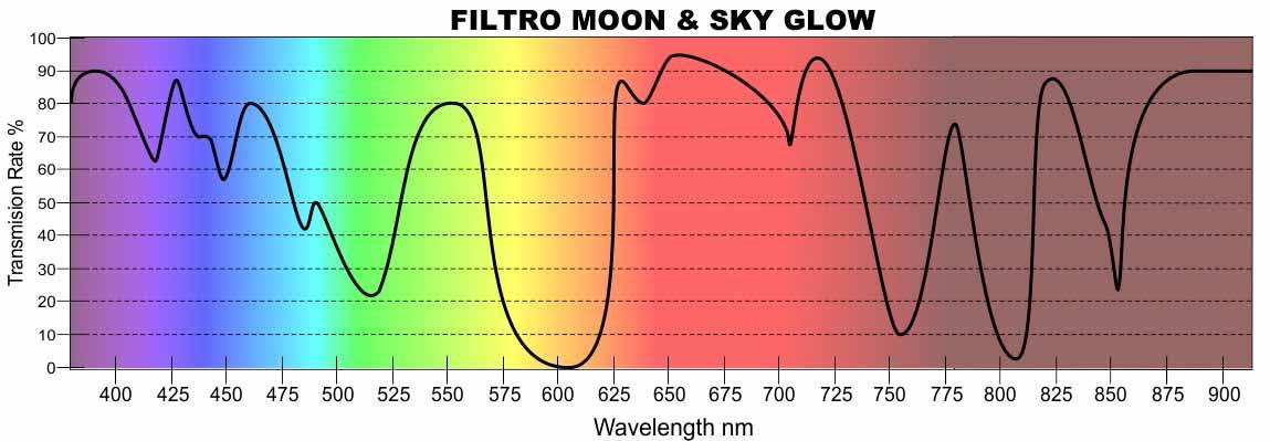 espectro filtro moon & skyglow